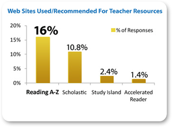 Reading A Z The Online Reading Program With Downloadable Books To 1st Grade Worksheets Reading A Z Ranked 1 By Teachers